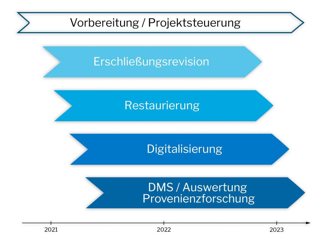 Zeitlicher Ablauf grafisch dargestellt: von Steuerung, Erschließung, Restaurierung, Digitalisierung, Auswertung