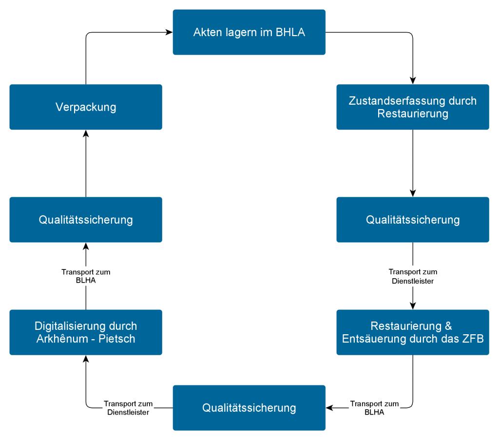 Grafik zeigt den Lauf der AKten durch den Gesamtprozess